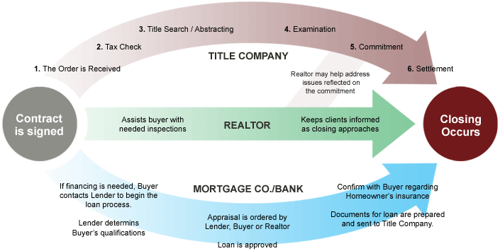 title company in boerne  tx